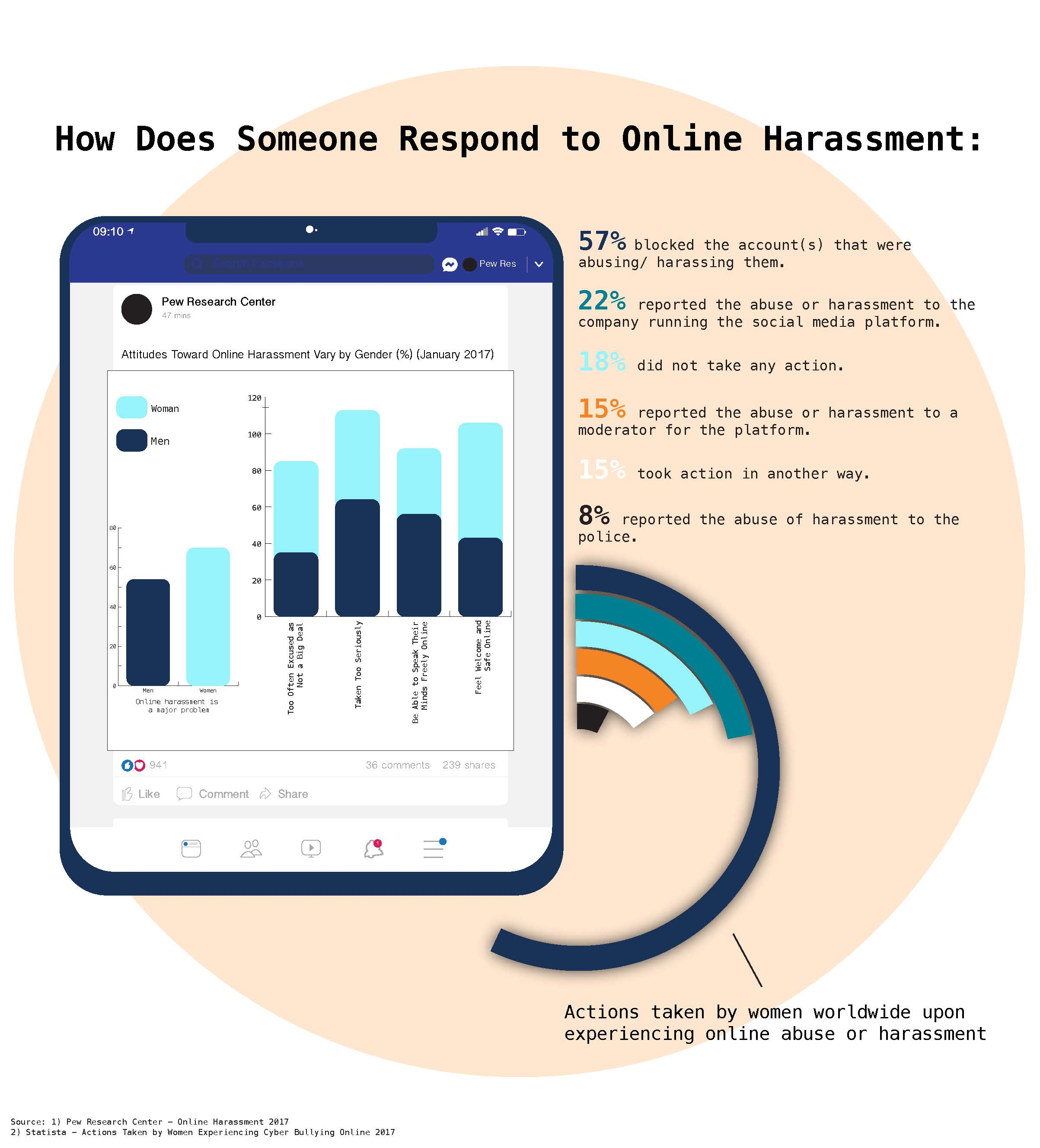 Who is Most Vulnerable Online?